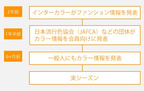 流行色(トレンドカラー)で差をつけよう!日本流行色協会(JAFCA)発表の2014年秋冬トレンドカラー情報