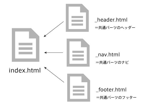 DreamweaverのテンプレートのようにHTMLを扱えるアプリ「Hammer」